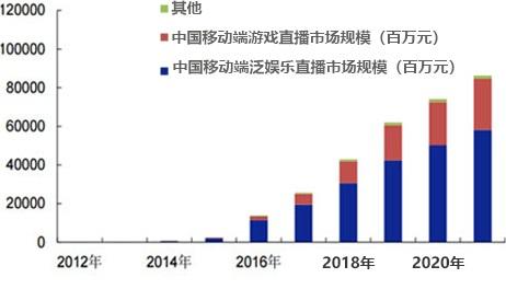 2015-2022年中国直播行业市场规模统计情况及预测
