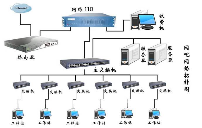 计算机网络的拓扑结构有哪几种